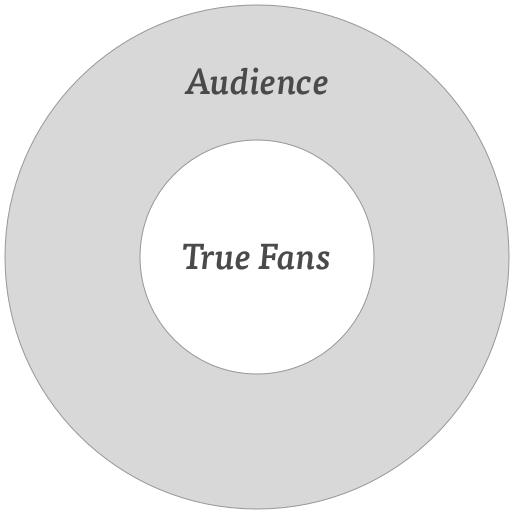 audience-true-fans